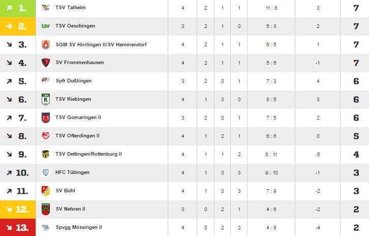 HFC Tübingen – SV Nehren II 4:2